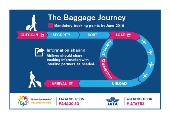 Merlin's Solutions International   IATA Resolution 753